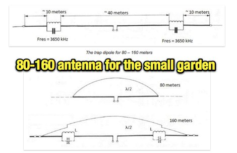 80-160 antenna for the small garden - Resource Detail - The DXZone com