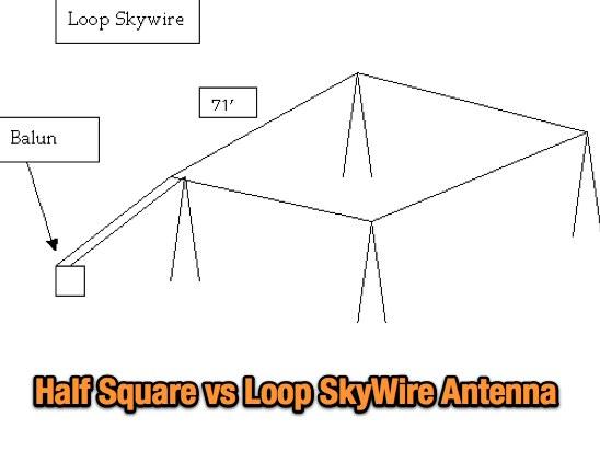 Half Square vs Loop SkyWire Antenna
