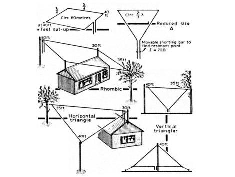 Horizontal Loop Antennas - Resource Detail - The DXZone com