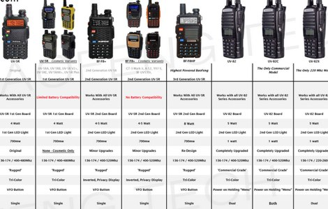 Baofeng UV-5R models