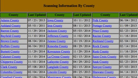 Wisconsin Scanning - Resource Detail - The DXZone com