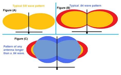 DXZone The .64 Wavelength Secret