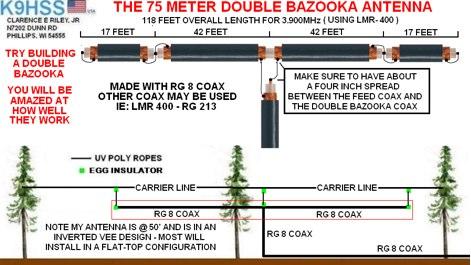 DXZone 75 Meter Double Bazooka