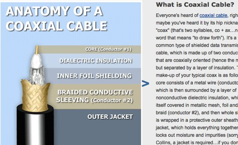 Anatomy of a Coax Cable