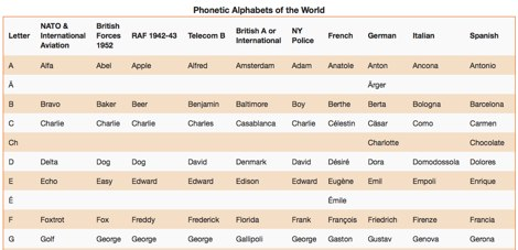 Phonetic Alphabets Of The World Resource Detail The Dxzone Com