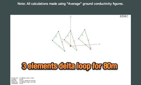 3 Element Delta Loop Beam for 80m - Resource Detail - The DXZone com