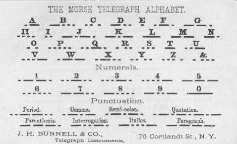 DXZone Morse Code abreviations