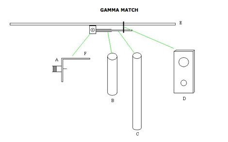 How to make a gamma match