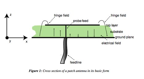 The Basics of Patch Antennas