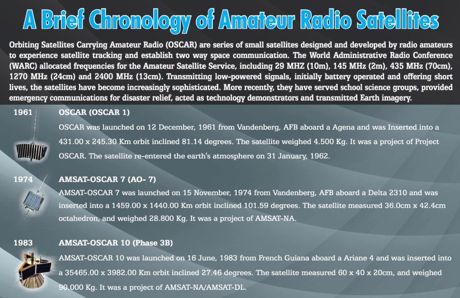 DXZone A Brief Chronology of Amateur Radio Satellites