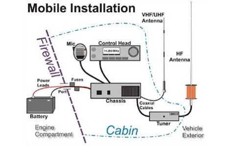 Ham Radio Mobile Installation