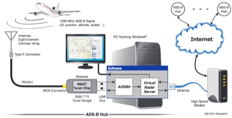 Virtual Radar from a Digital TV USB Stick