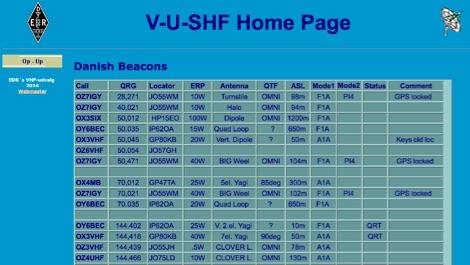 Beacon List OZ