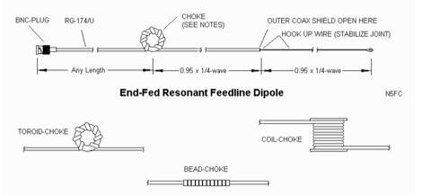 Resonant Feedline Dipole