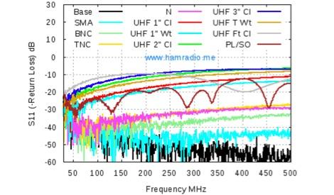 DXZone UHF Connector Performances
