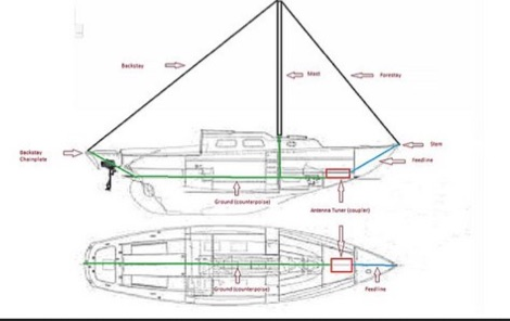 Delta Loop Antenna for Smaller Vessels