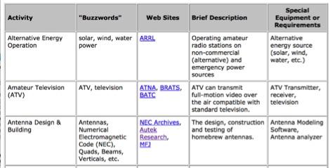 Amateur Radio Activities