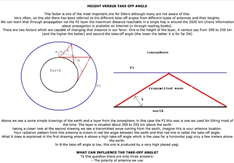 Height versus take off angle