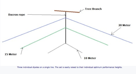 Dipoles and Vs at correct height