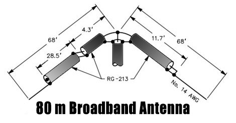 A broadband contest antenna for 80m