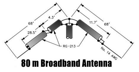 DXZone A broadband contest antenna for 80m