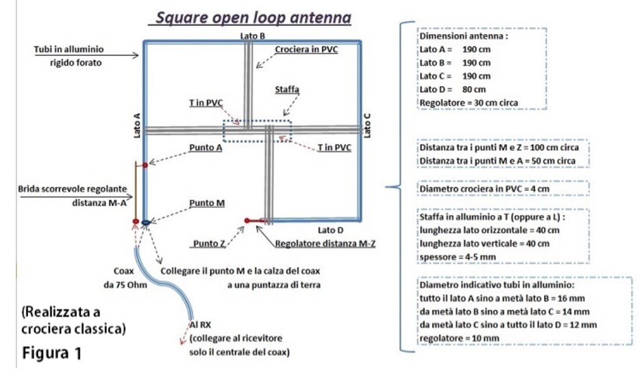 Square open loop antenna