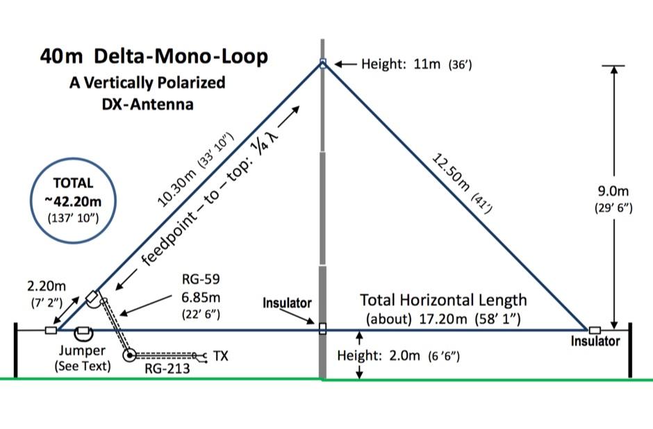 The 40m Delta Mono-Loop
