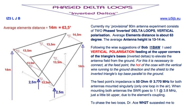 Phased Delta Loops