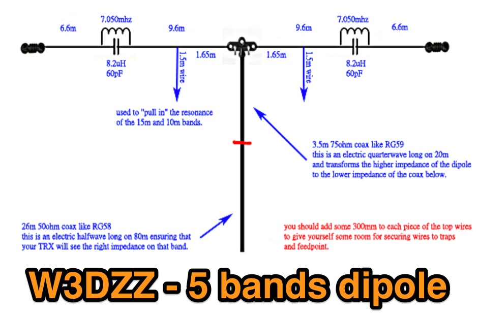 W3DZZ - a classic dipole heavily modified,