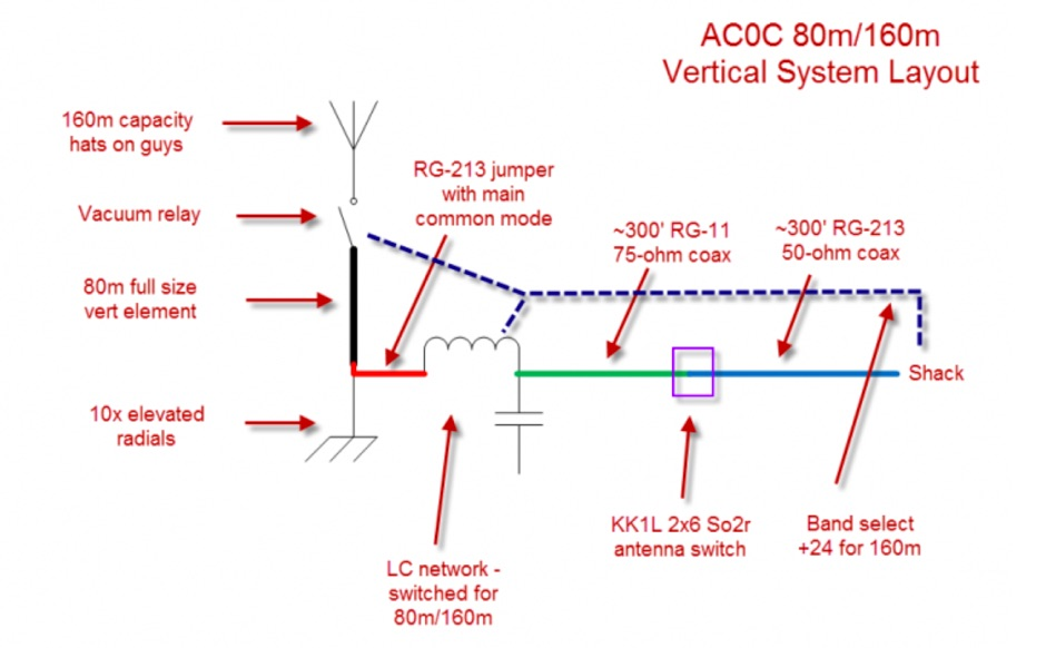 160m - 80m Transmit Vertical