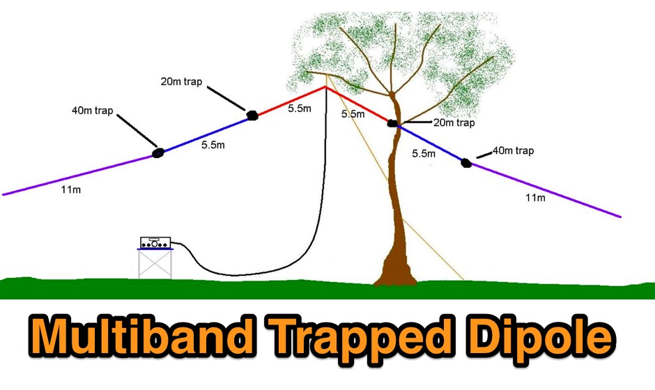 DXZone 20 40 80 Trapped Dipole