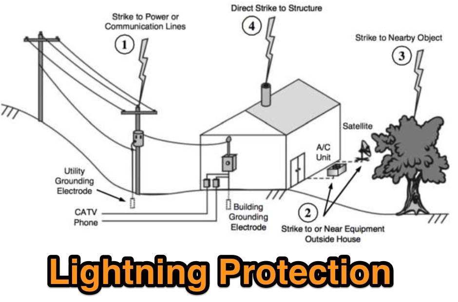 DXZone About Lightning Protection