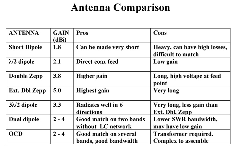 Basic Wire Antennas Part I