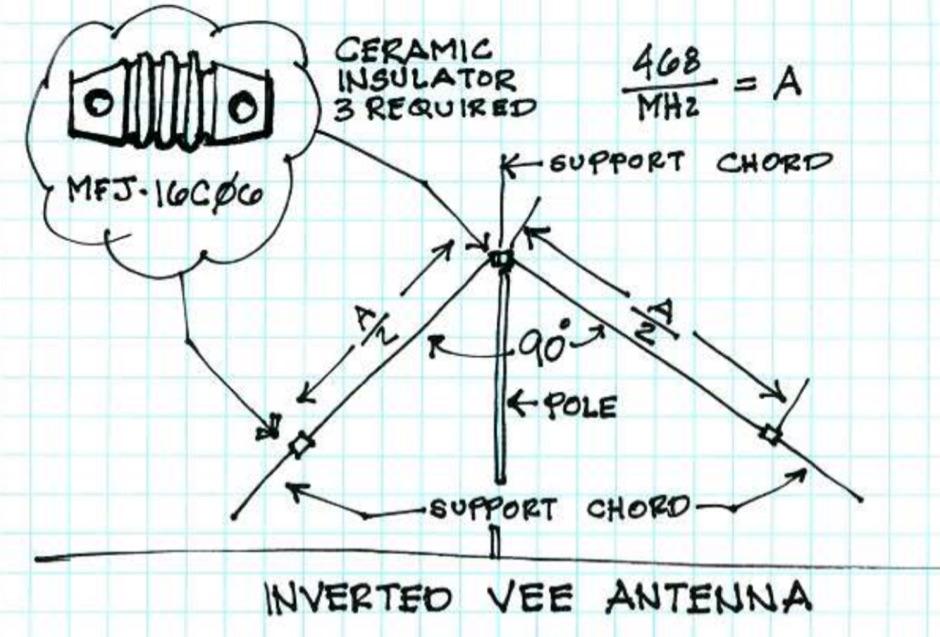 Basic Inverted V Antenna