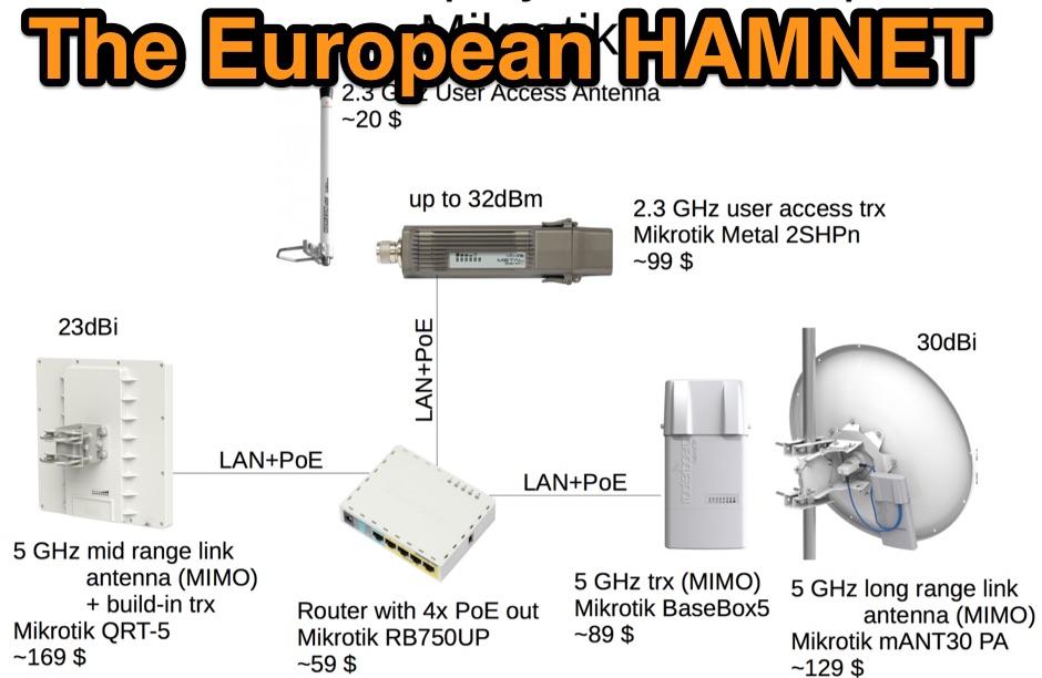 The European HAMNET