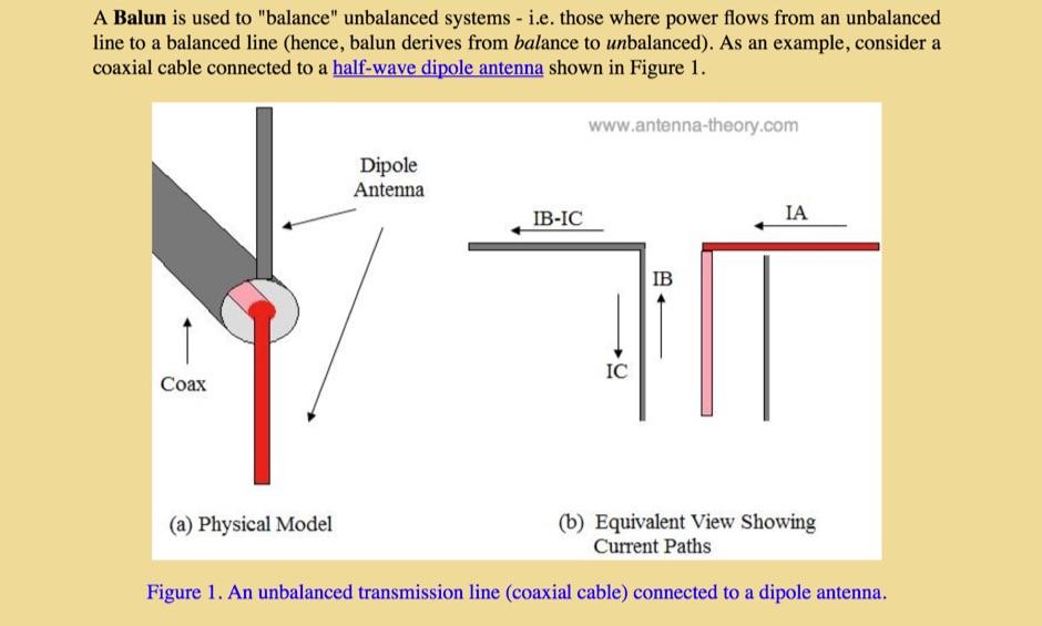Antenna Theory : Baluns