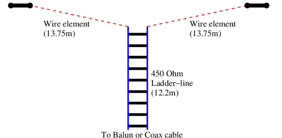 ZS6BKW wire antenna