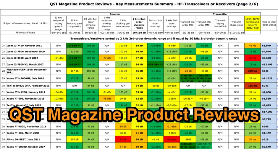 QST Magazine Product Reviews