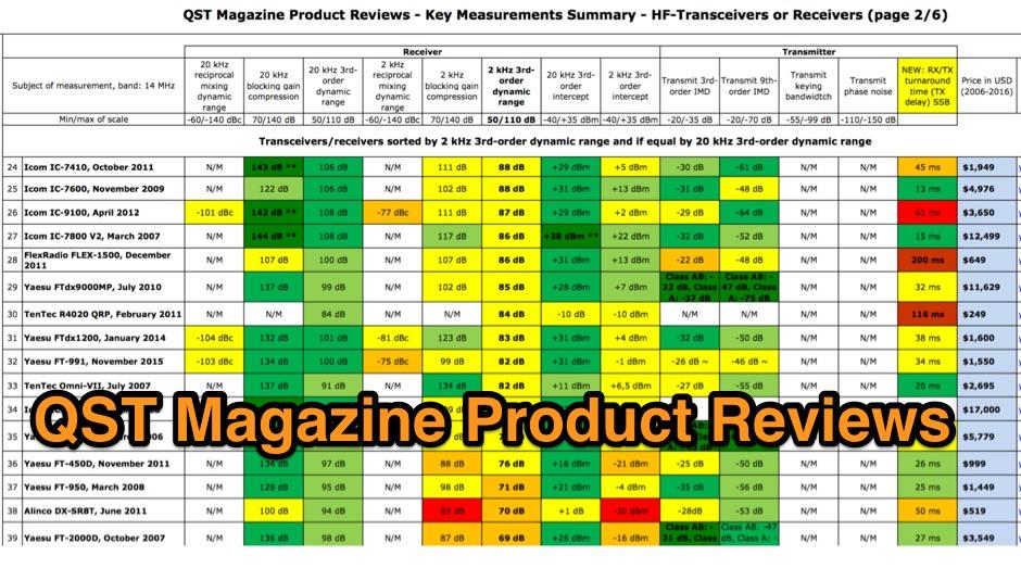 DXZone QST Magazine Product Reviews