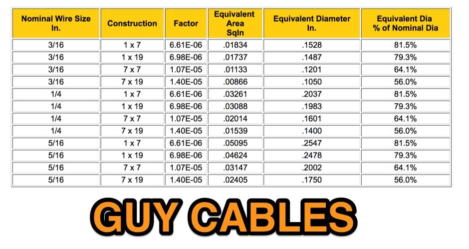 DXZone Guy Cables