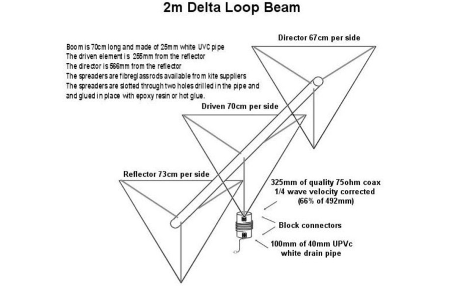 3 Element Delta Loop For 144 MHz