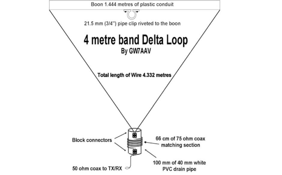 70 MHz Delta Loop