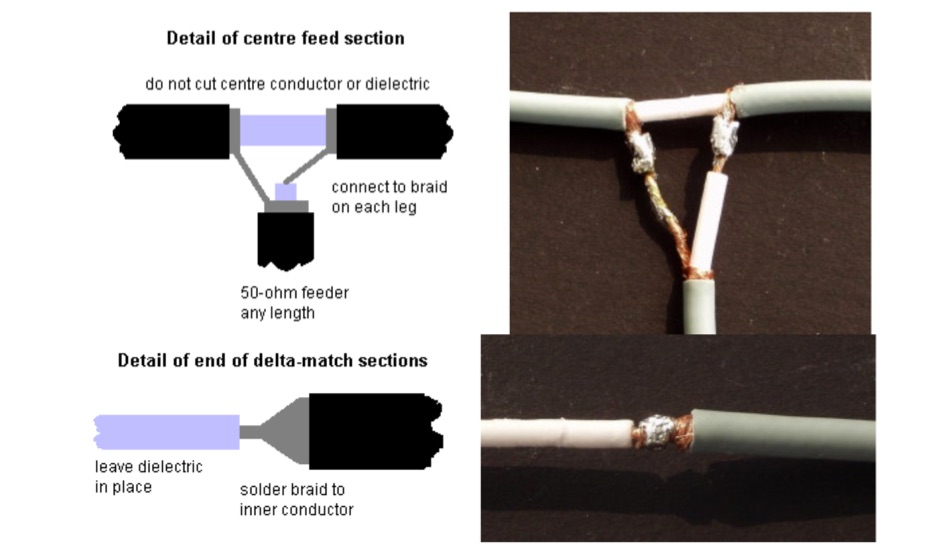 A centre-fed co-axial dipole for 4-m