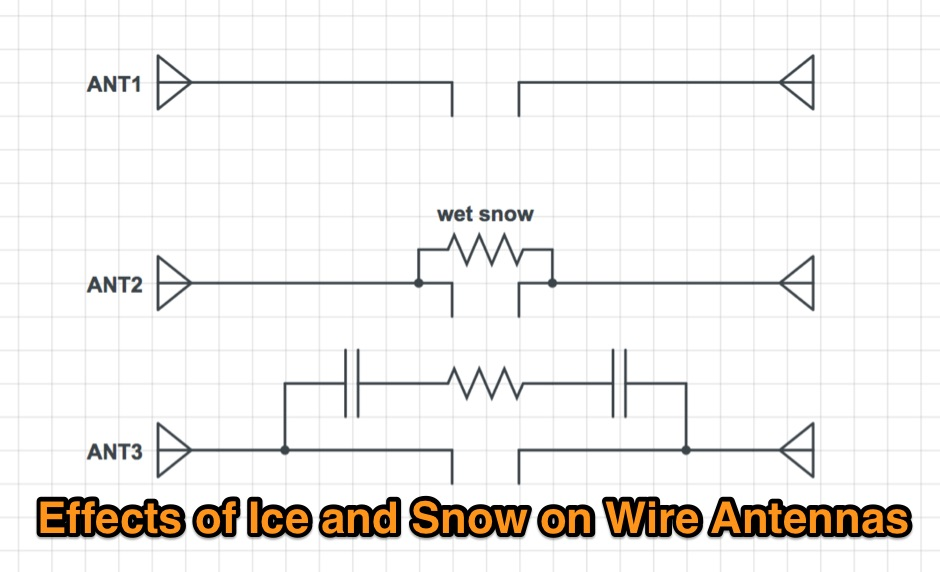 Why does ice on a wire dipole affect the SWR?