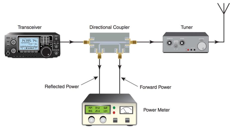 DXZone A Modern Directional Power/SWR Meter