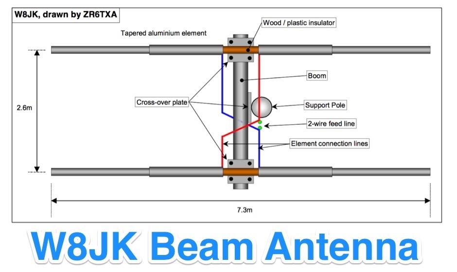 DXZone W8JK Beam Antenna