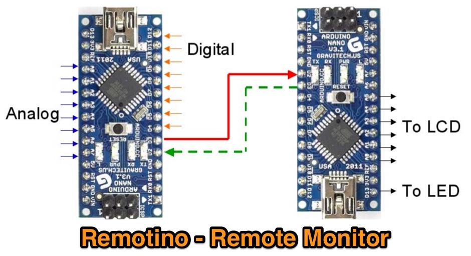 DXZone Remotino - Remote Monitor