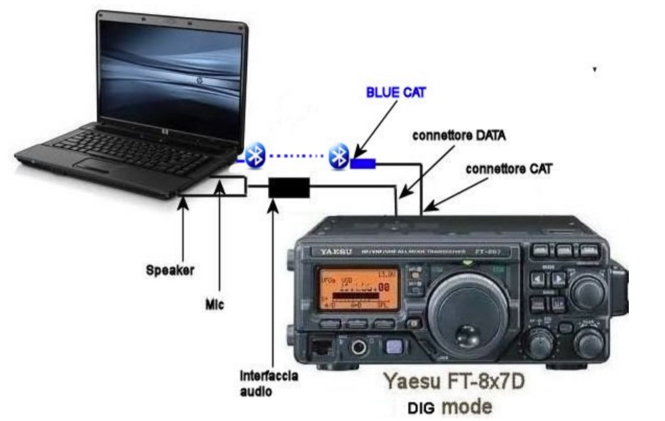 Using BlueCat Bluetooth Interface for Yaesu FT 8x7