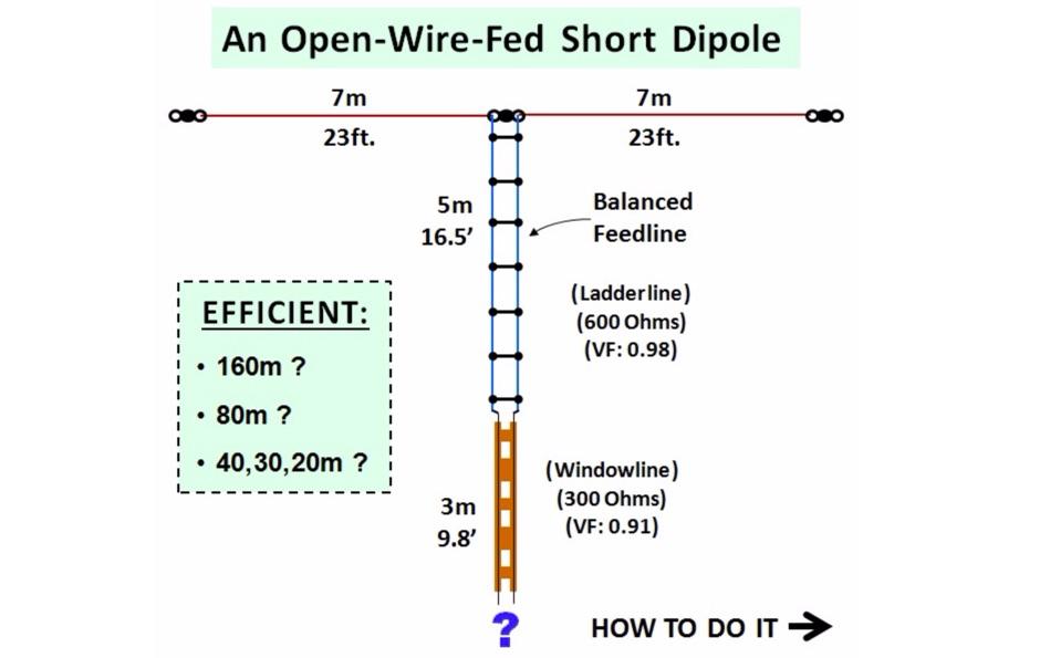 DXZone Short Top Band Antenna