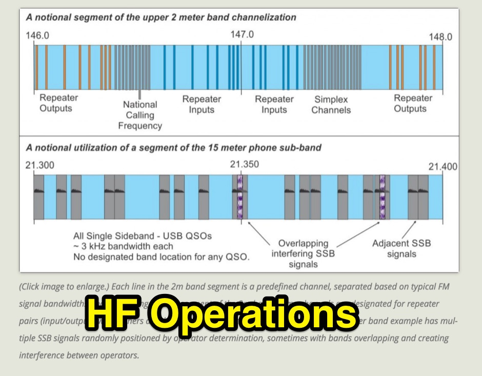 HF Operations: The Difference with HF